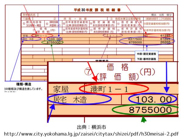 出典 横浜市http 2F 2Fwww city yokohama lg jp 2Fzaisei 2Fcitytax 2Fshizei 2Fpdf 2Fh30meisai 1 pdf 2