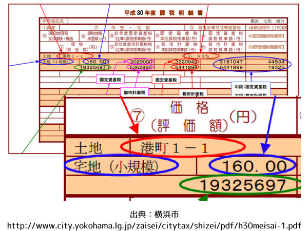 出典 横浜市http 2F 2Fwww city yokohama lg jp 2Fzaisei 2Fcitytax 2Fshizei 2Fpdf 2Fh30meisai 1 pdf 1