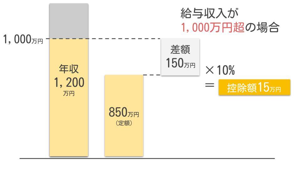 年収1,000万円超の所得金額調整控除
