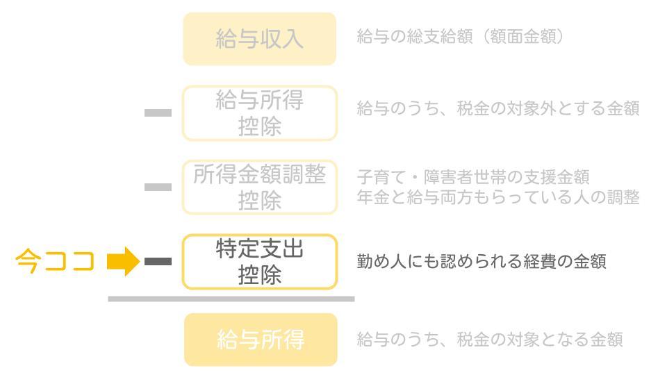 特定支出控除の図