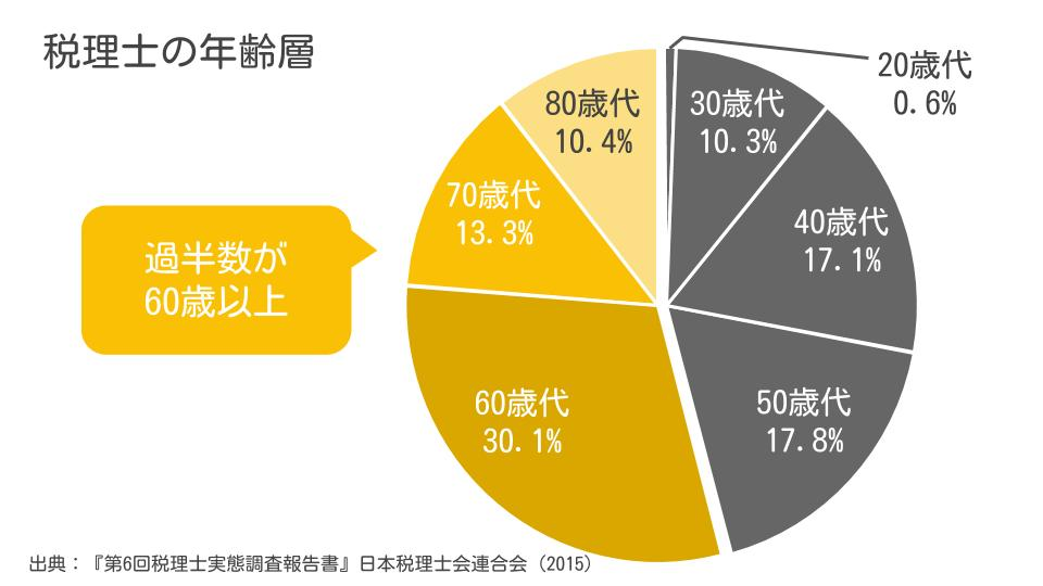 税理士の年齢層分布