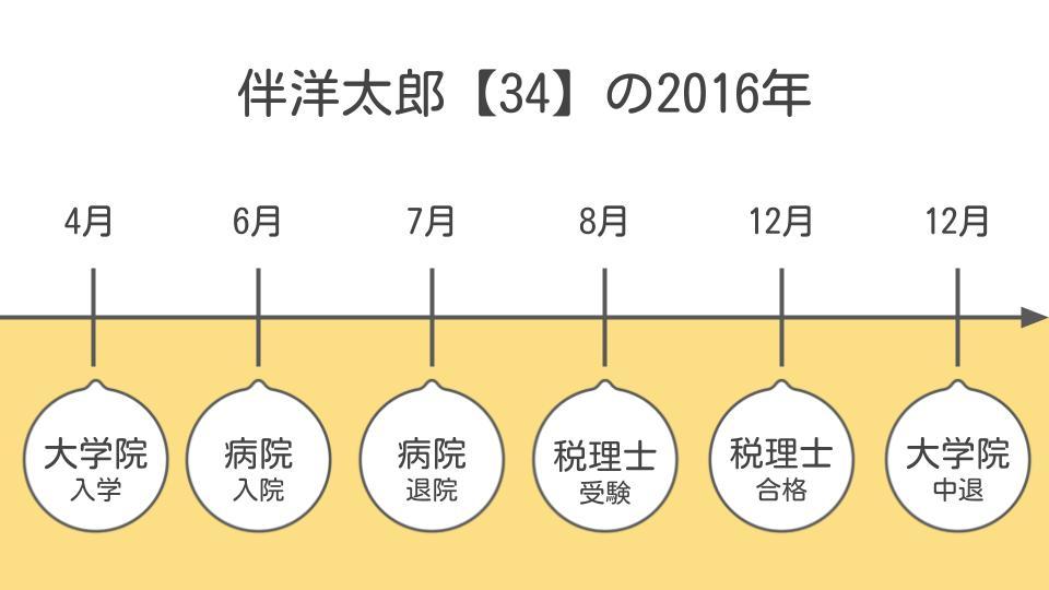 伴洋太郎(34)の2016年