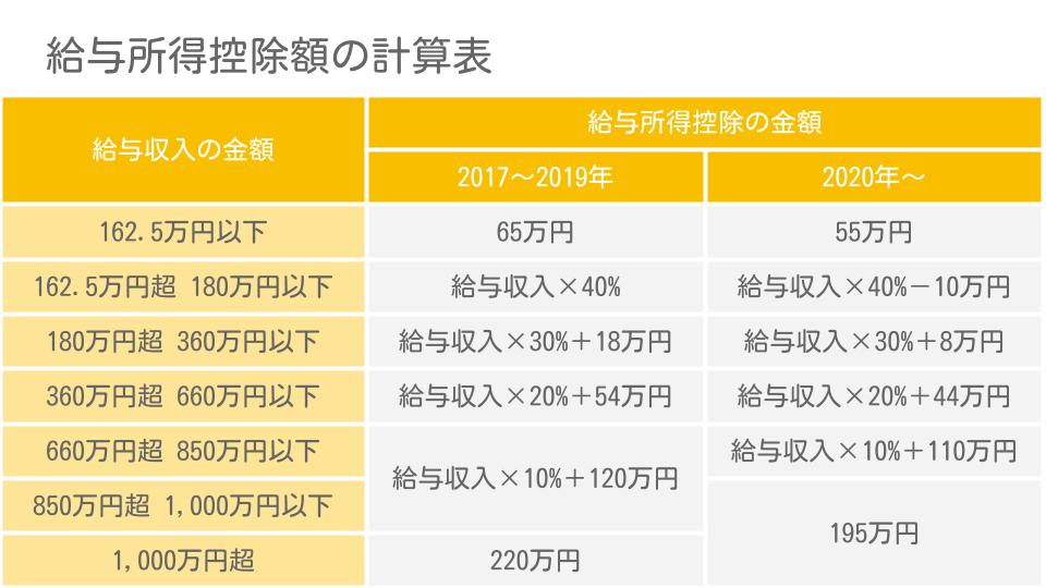 給与所得控除額の計算表