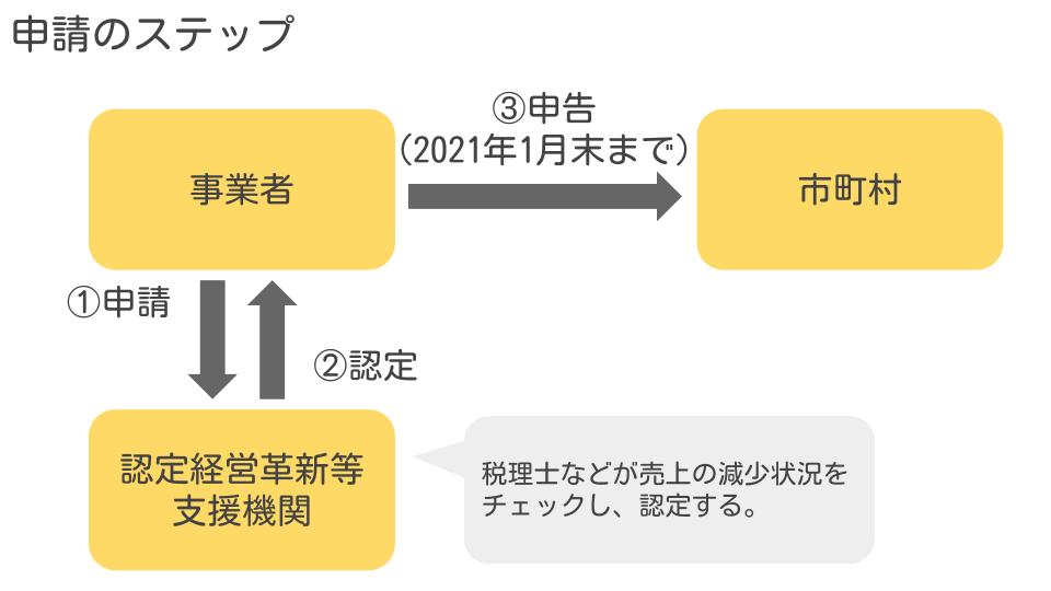 申請のステップ