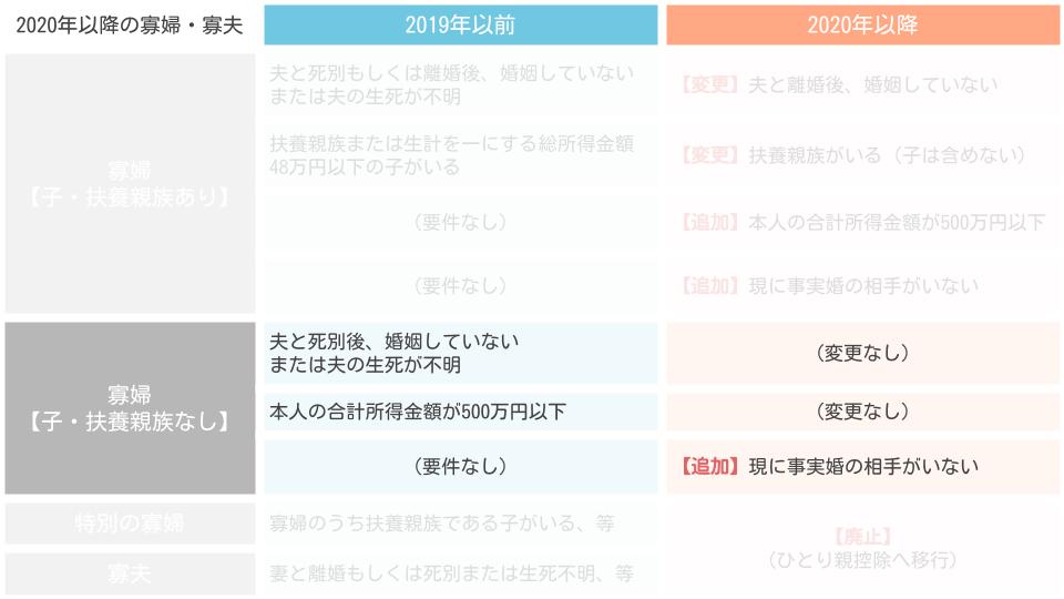 2020年以降の寡婦(子、扶養親族ナシ)の要件一覧