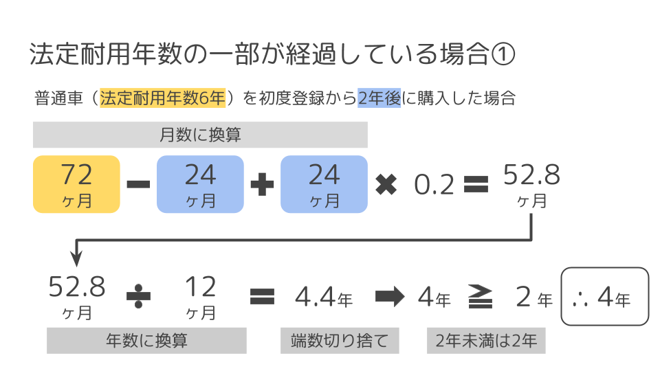 部が経過している場合の計算例1