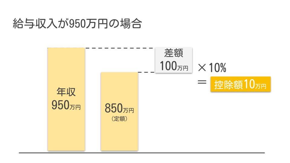 年収950万円の所得金額調整控除