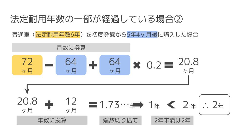 法定耐用年数の一部が経過している場合の計算例2