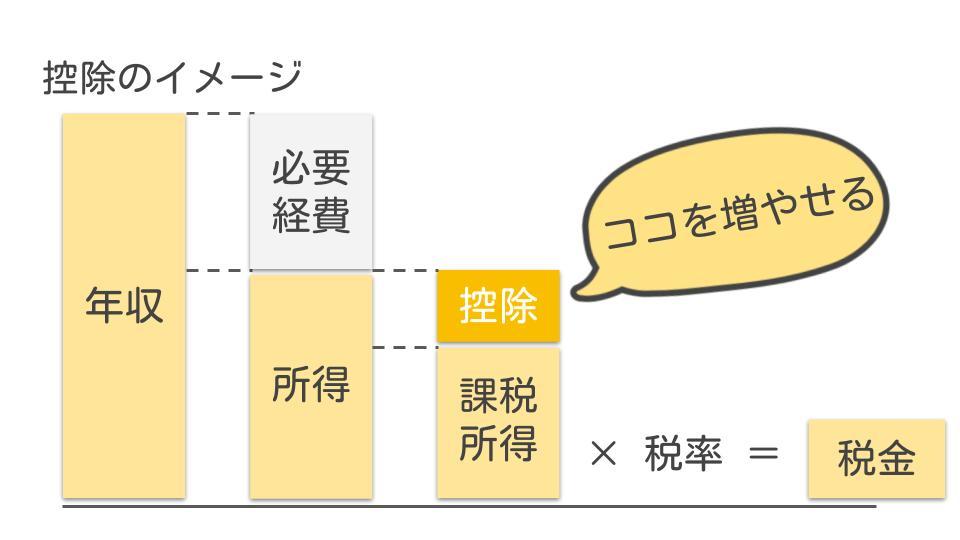 所得控除のイメージ図