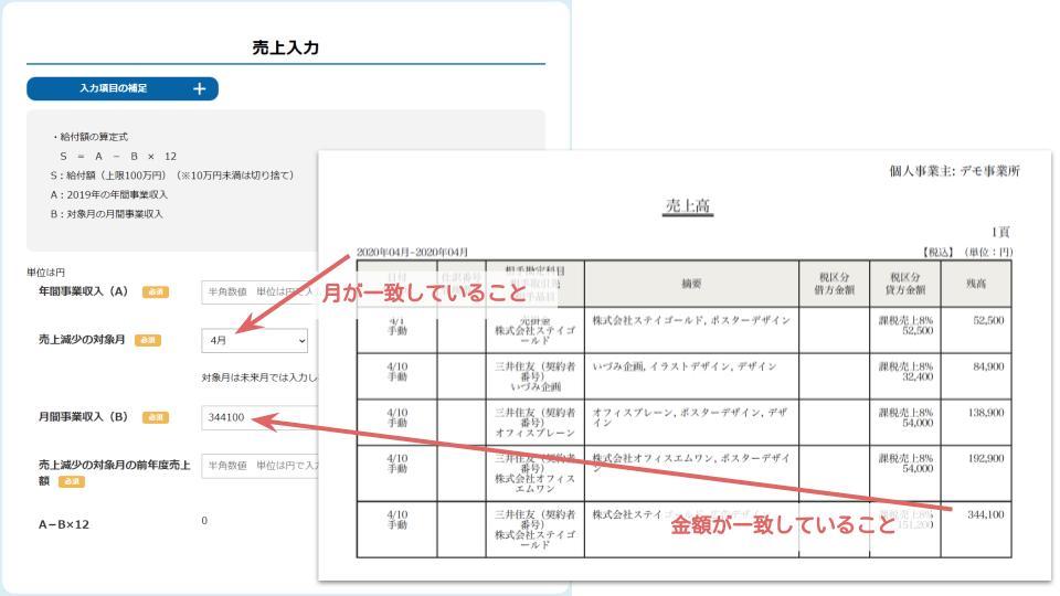 売上台帳と申請フォームの記載が一致している状態の図解