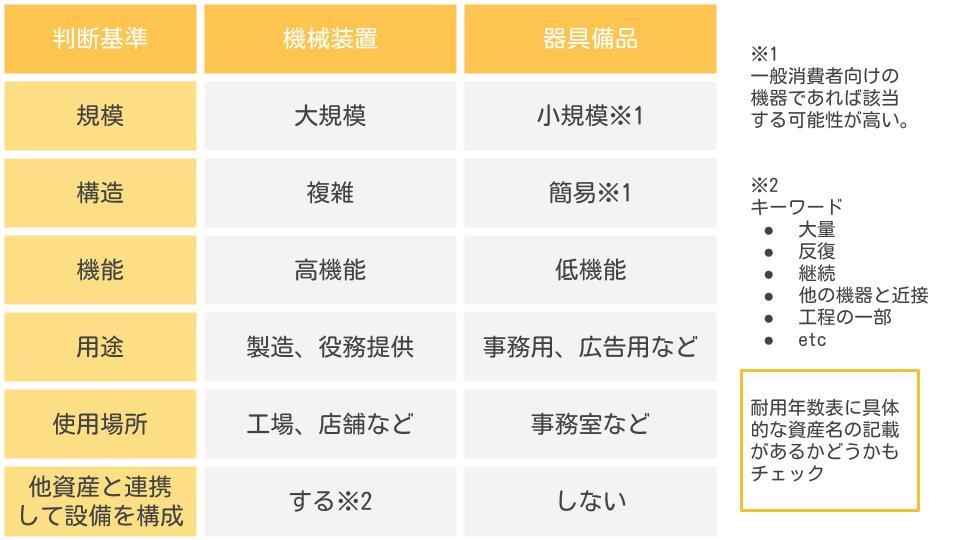 機械装置器具備品 判別表